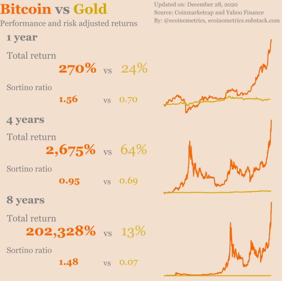 Золото против Биткоина