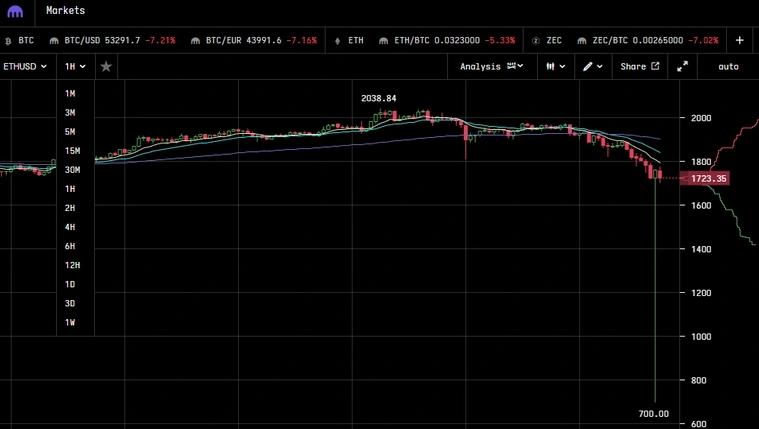 Цена Ethereum упала до $700