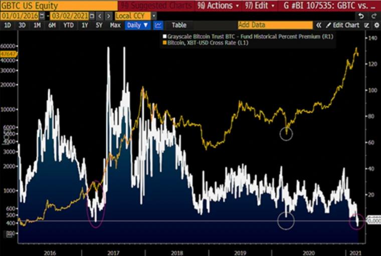 Прогноз Bloomberg по биткоину