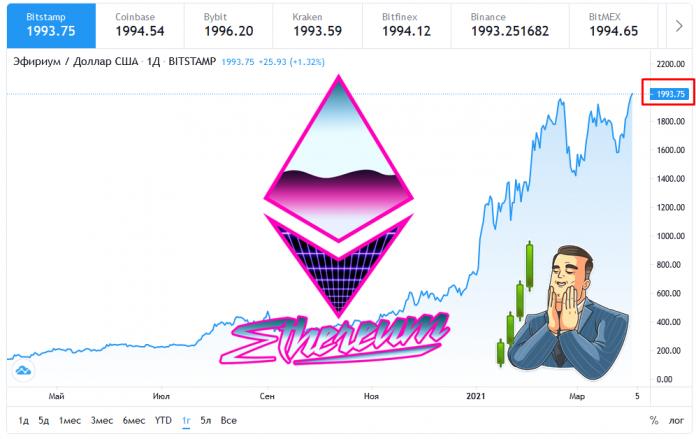Ethereum 2000$