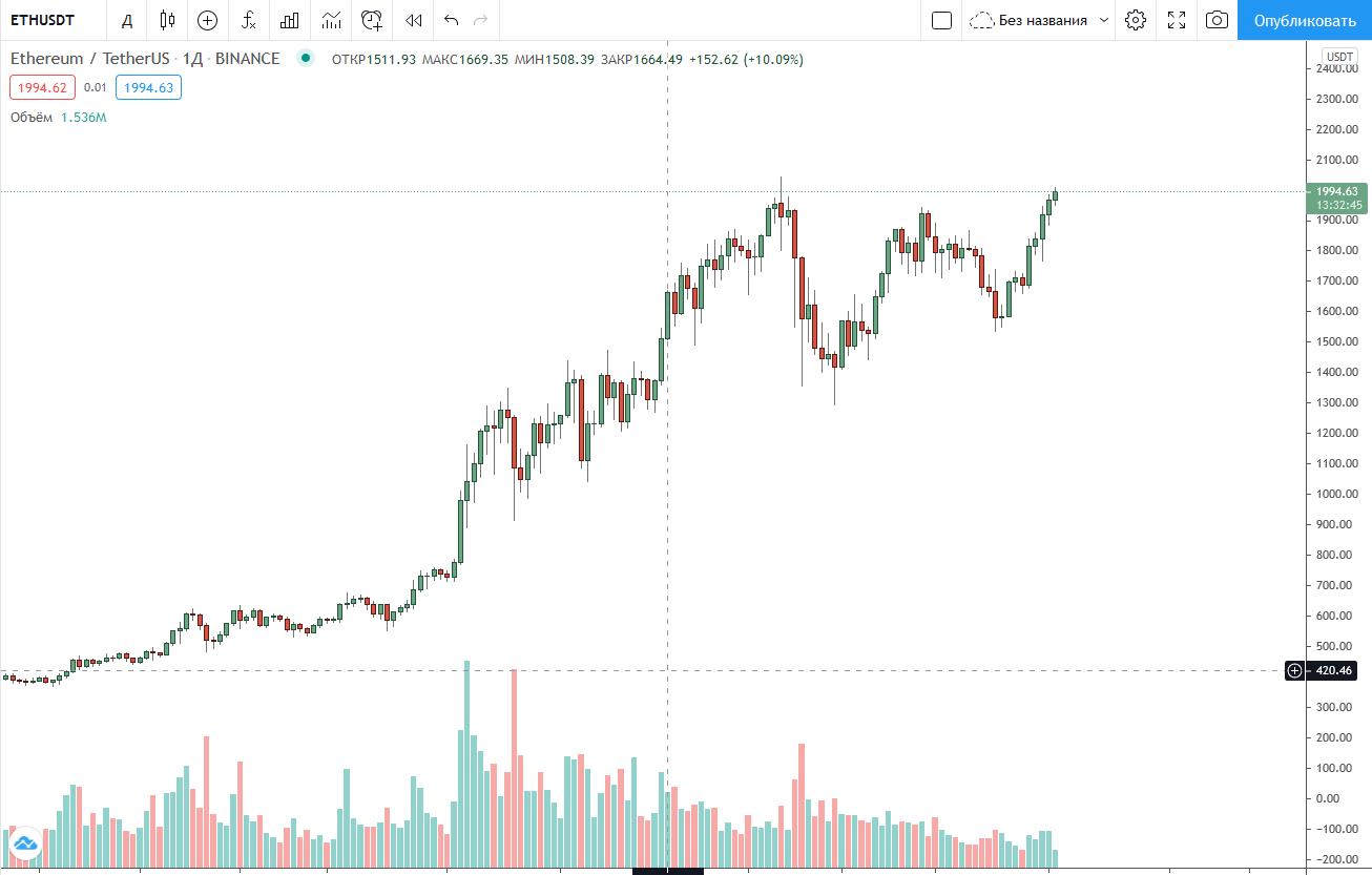 Ethereum снова тестирует $2000