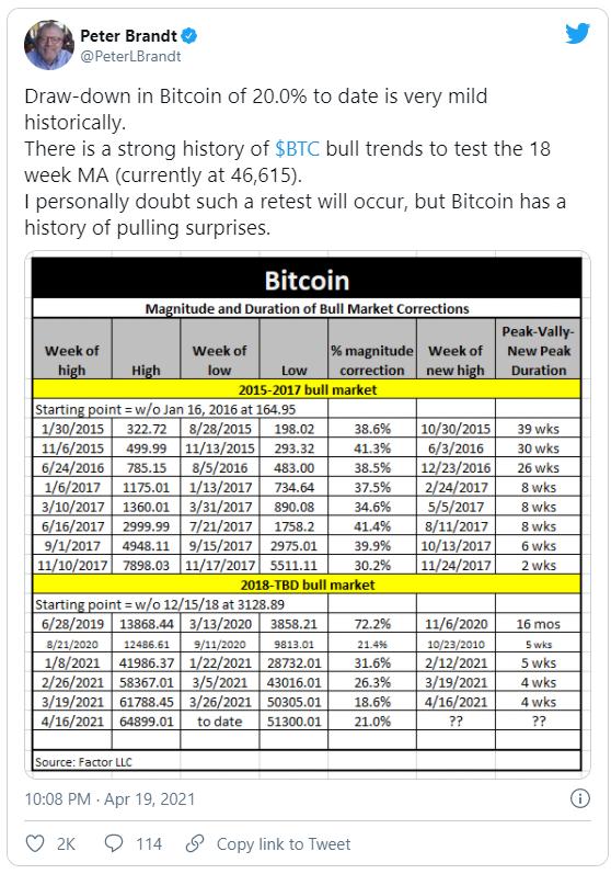 Анализ BTC от Питера Брандта