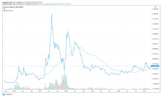 ETH превзошел BTC на 250%