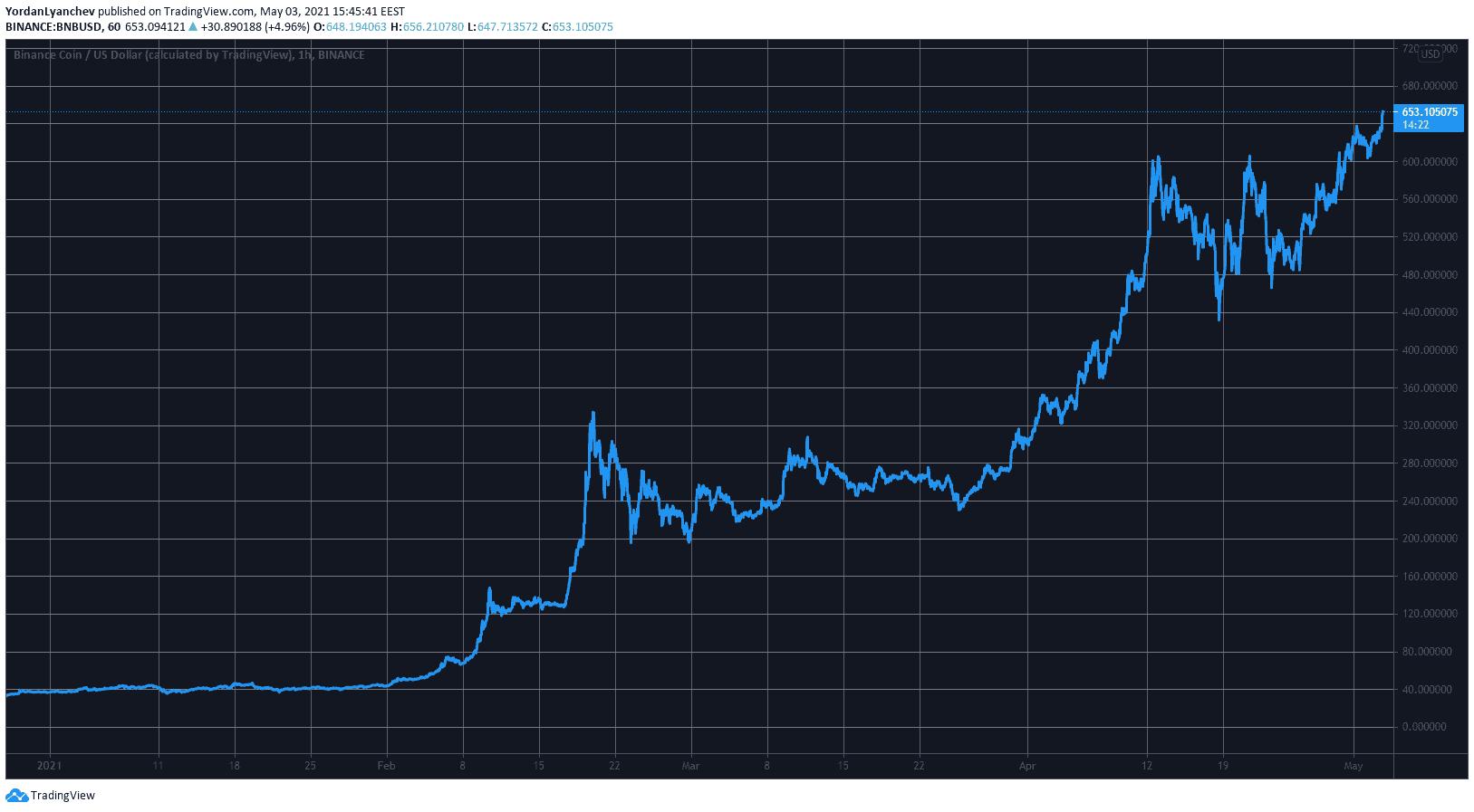 Сегодня BNB выше $650