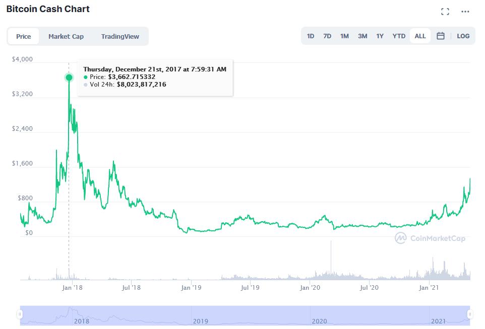 Bitcoin Cash поднимается на 28%