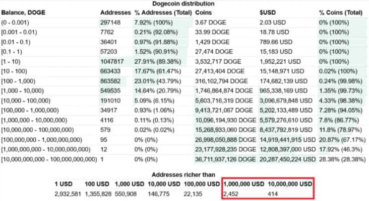Число миллионеров DOGE удвоилось за две недели