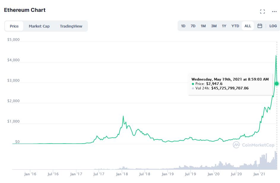 Прогноз цены Ethereum