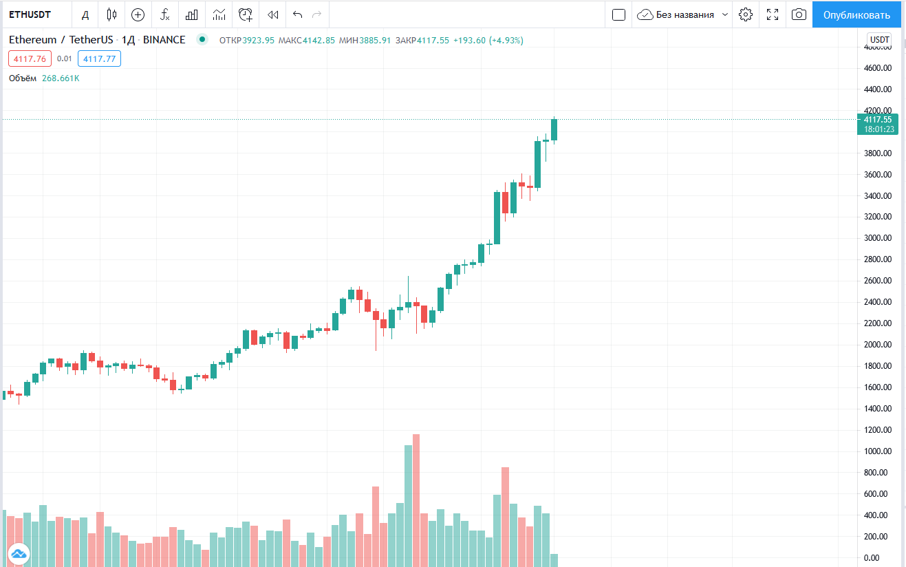 Ethereum пробил $4000 и продолжает рост