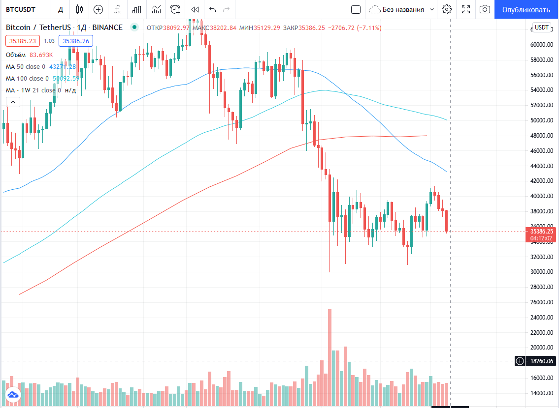 Goldman Sachs торгует биткоином