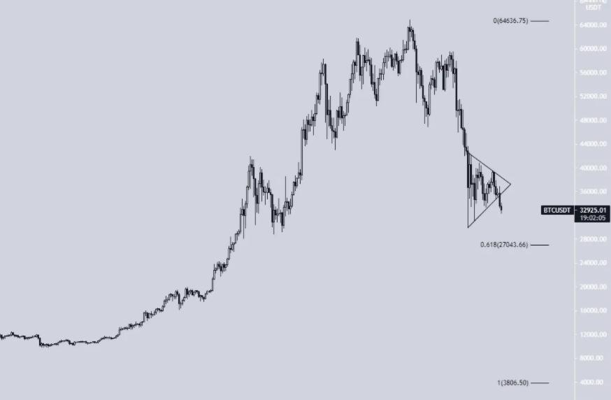 Треугольник BTC