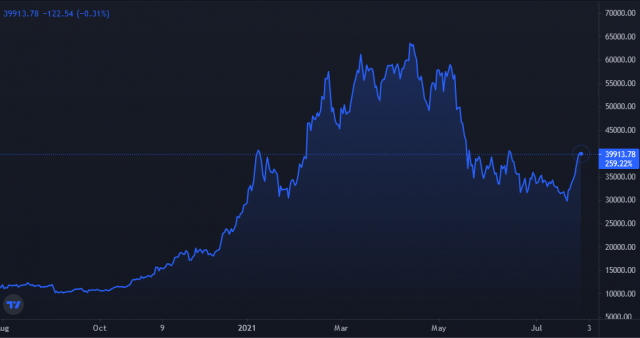Изменения стоимости криптовалюты за последний год