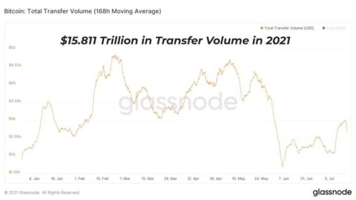 Объем переводов BTC в 2021 составит 70% ВВП США