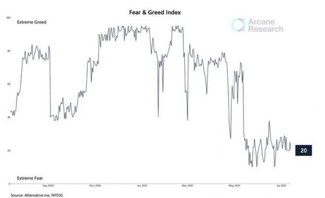 Extreme Fear пришел на рынок