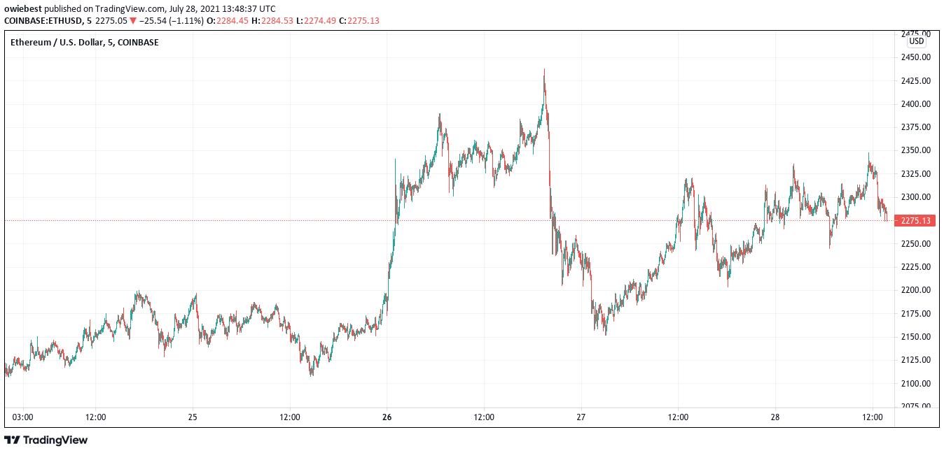 Цена газа Ethereum стремительно выросла