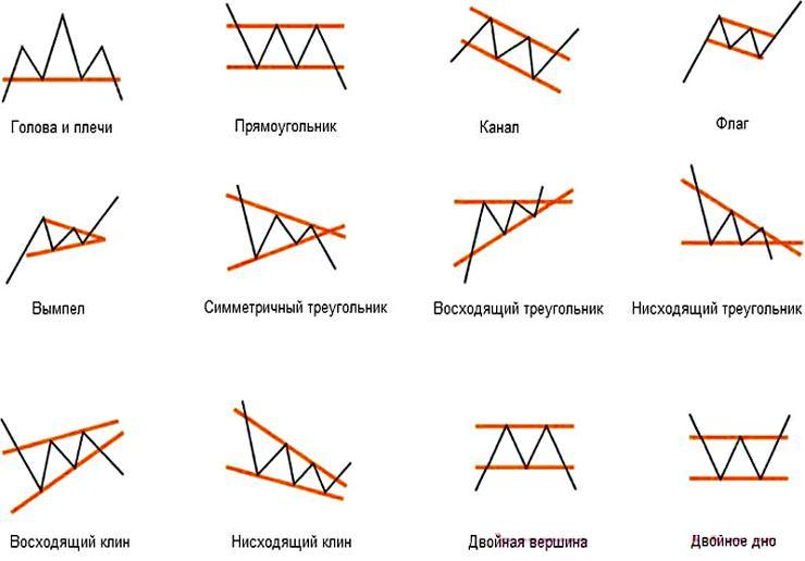 Технический анализ цифровых валют